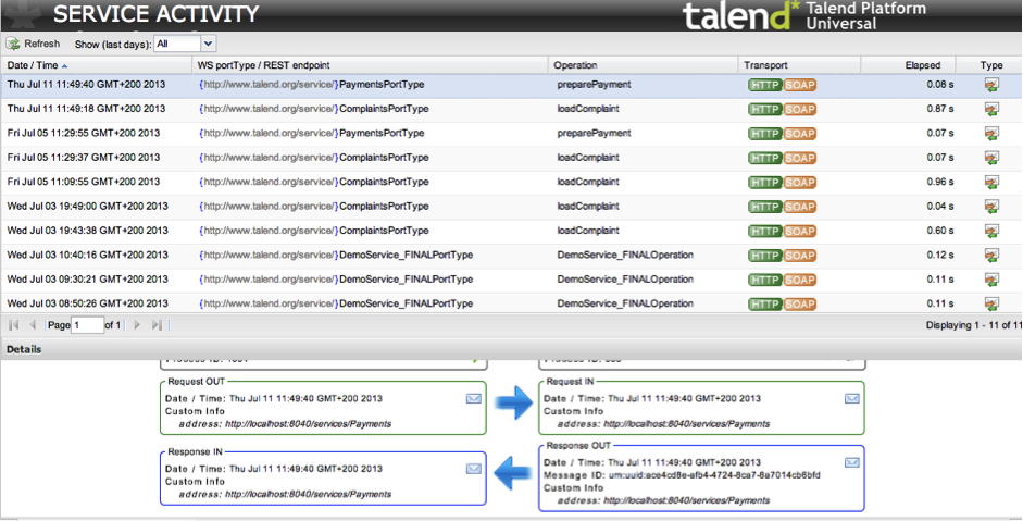 Apache Camel / Talend ESB: Your Management and Monitoring