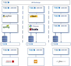 Microservices Architecture with TIBCO