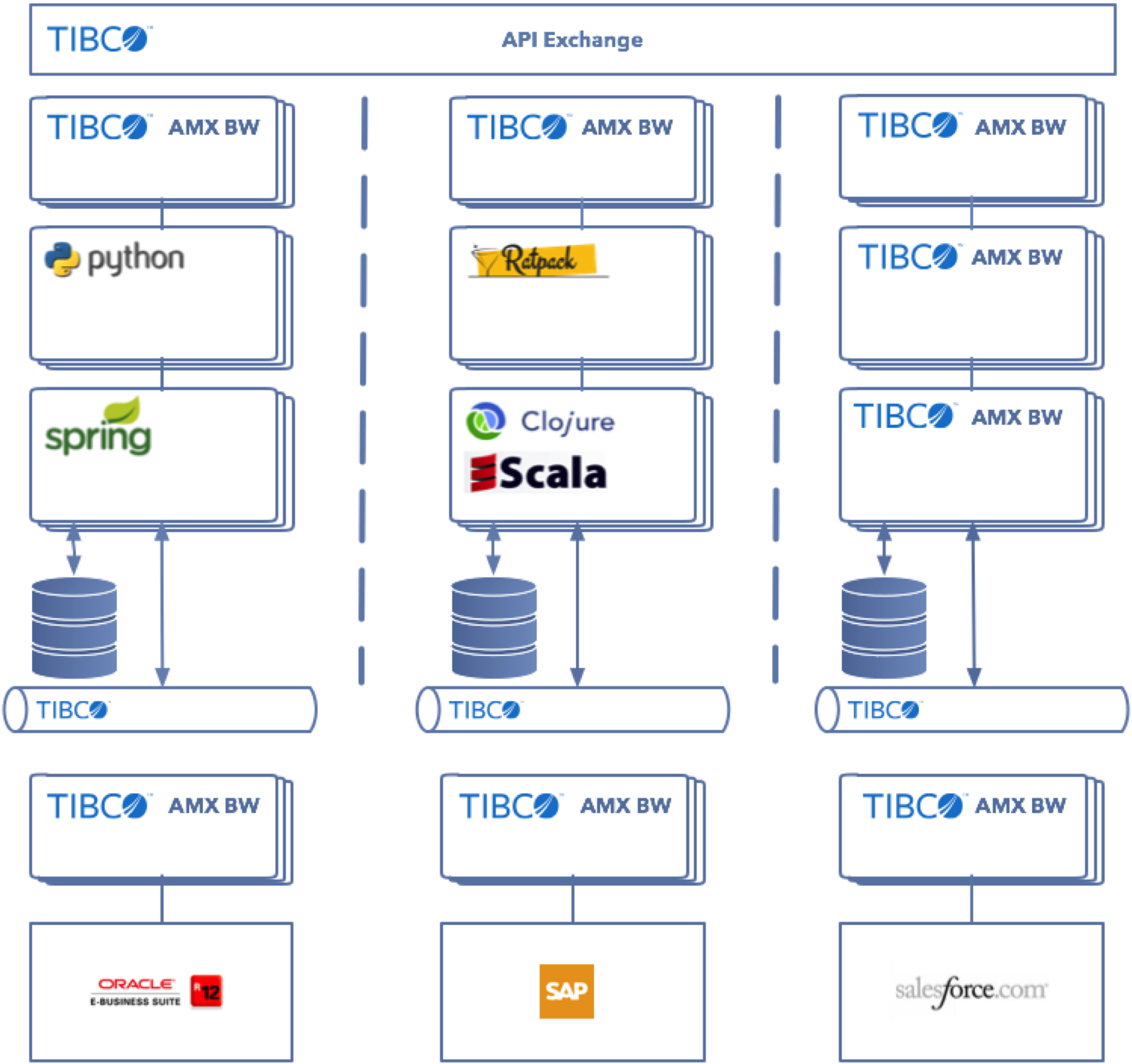 Microservices And Devops With Tibco Products Kai Waehner