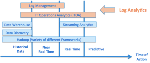 Log_Management_ITOA_and_BigData