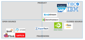 Streaming Analytics Comparison Open Source Frameworks Products Cloud Services