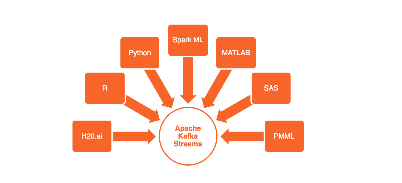 Kai Waehner » Blog Archive Apache Kafka Streams + Machine