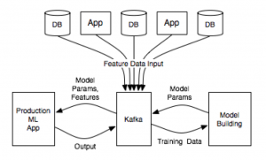 Apache Kafka, Kafka Streams and Machine Learning