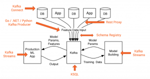 Apache Kafka Ecosystem for Machine Learning