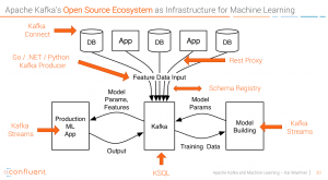 Apache Kafka and Confluent Open Source Ecosystem for Machine Learning and Deep Learning