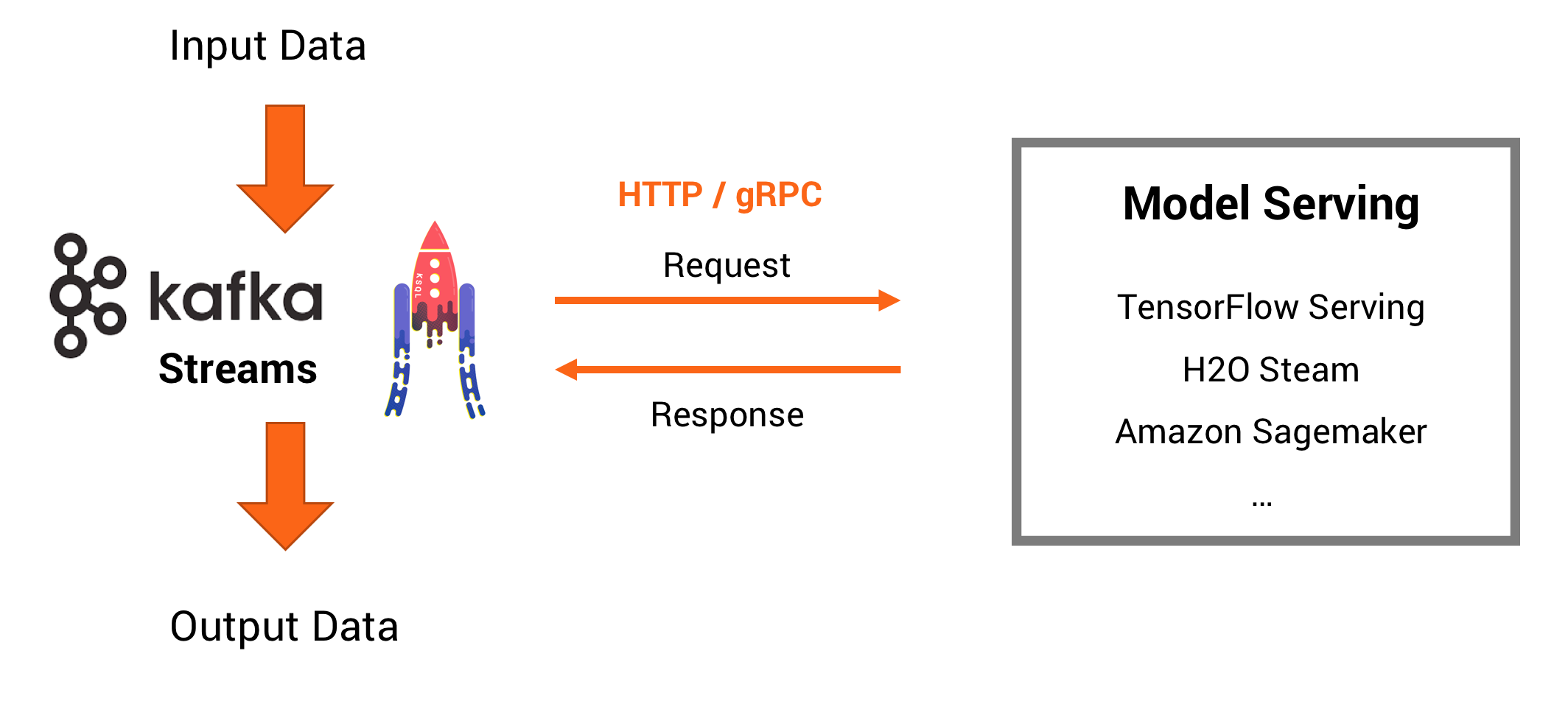 Model Serving: Stream Processing vs  RPC / REST with Java