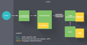 nsorFlow Serving's architecture overview
