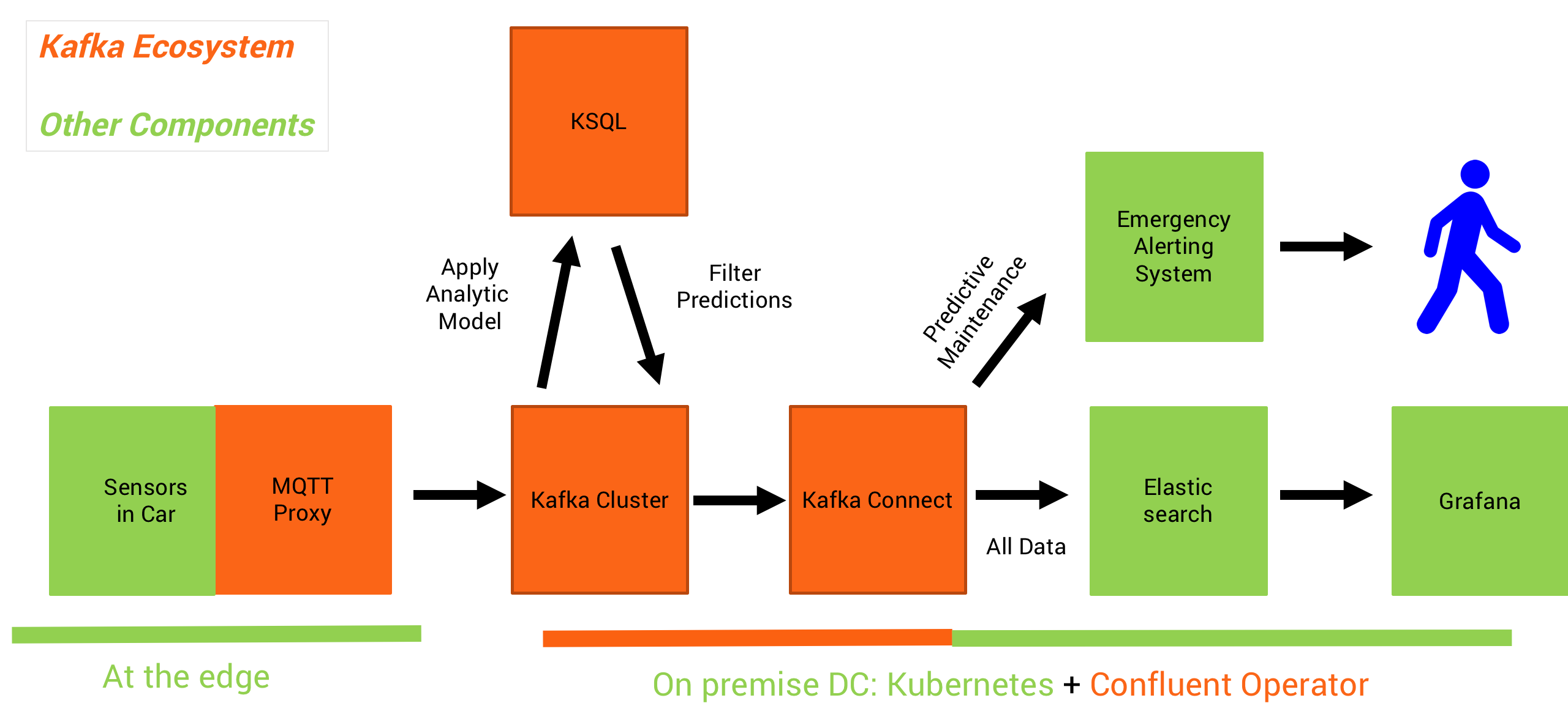 Scalable IoT ML Platform with Apache Kafka + Deep Learning + MQTT