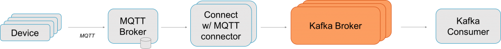 Apache Kafka Connect MQTT Broker Mosquitto Integration