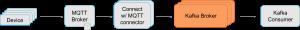 Apache Kafka Connect MQTT Broker Mosquitto Integration