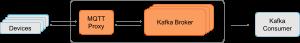 Apache Kafka MQTT Proxy Confluent
