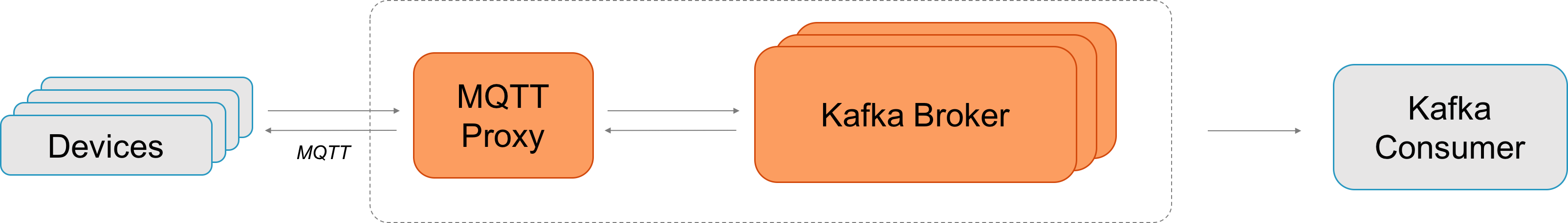 Apache Kafka and MQTT: End-to-End IoT Integration - DZone IoT