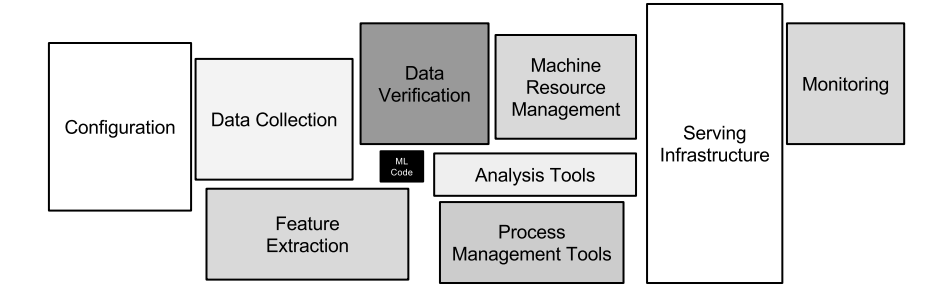 Image result for hidden-technical-debt-in-machine-learning-systems