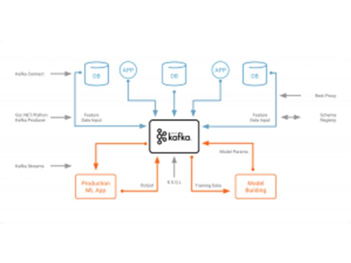 Apache Kafka and Machine Learning