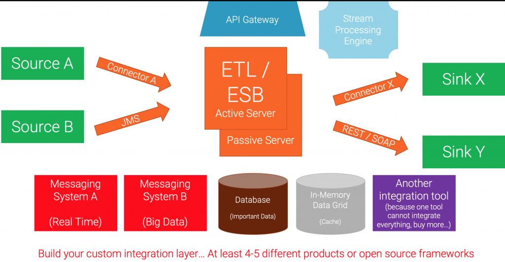 Legacy Middleware (MQ, ESB, ETL, etc)