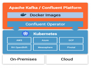Confluent Operator - A Kafka Operator for Kubernetes