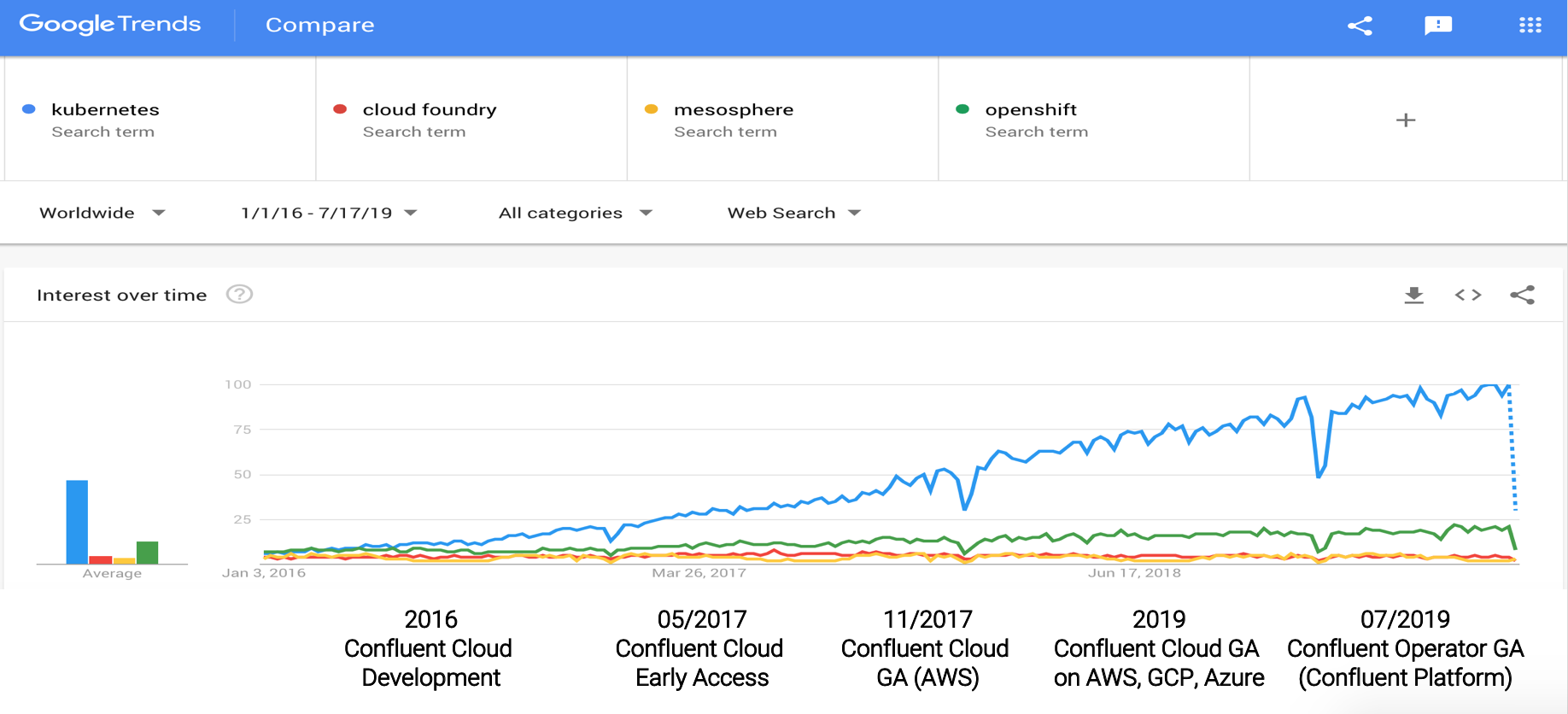 Confluent Experience for Kafka on Kubernetes