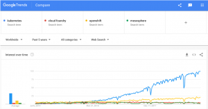 Google Trends for Kubernetes (Mesosphere, Cloud Foundry, OpenShift)