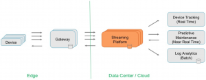 IoT Integration Streaming Platform using Apache Kafka, Connect, MQTT, OPC-UA, PLC4X