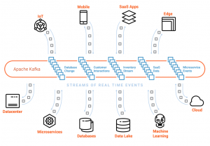 Global-scale Real-time Persistent Storage Stream Processing