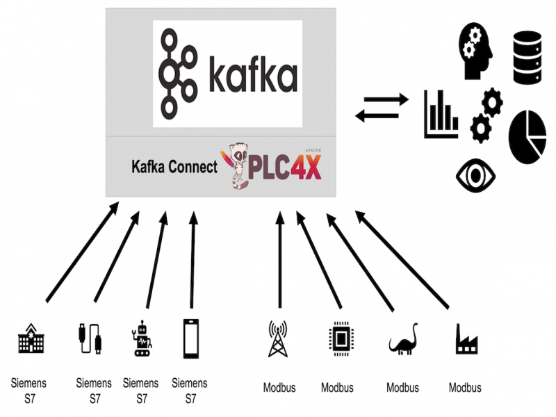 Apache Kafka and PLC4X Architecture for IIoT Automation Industry
