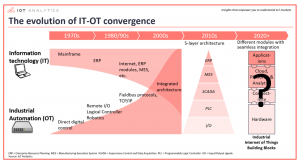 Evolution of convergence between IT and Automation Industry