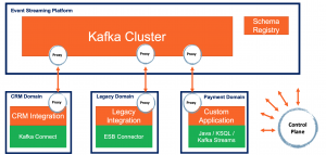 Kafka Service Mesh Domain Driven Design