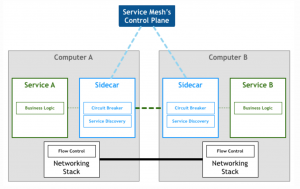 design pattern service mesh