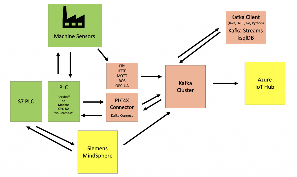 Apache Kafka and IIoT CTOS Solution Mindsphere Kinetic Azure IoT