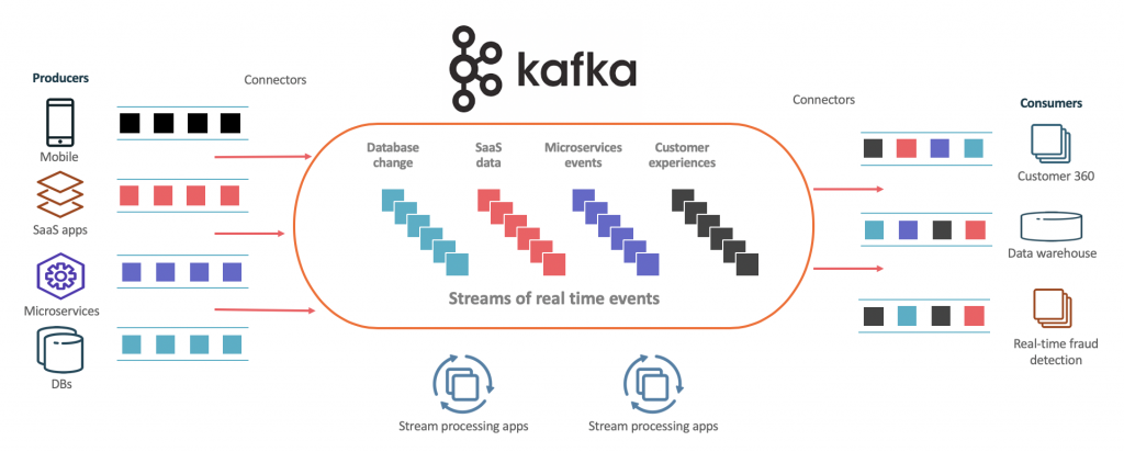 Apache Kafka as Event Stream Platform and Central Nervous System