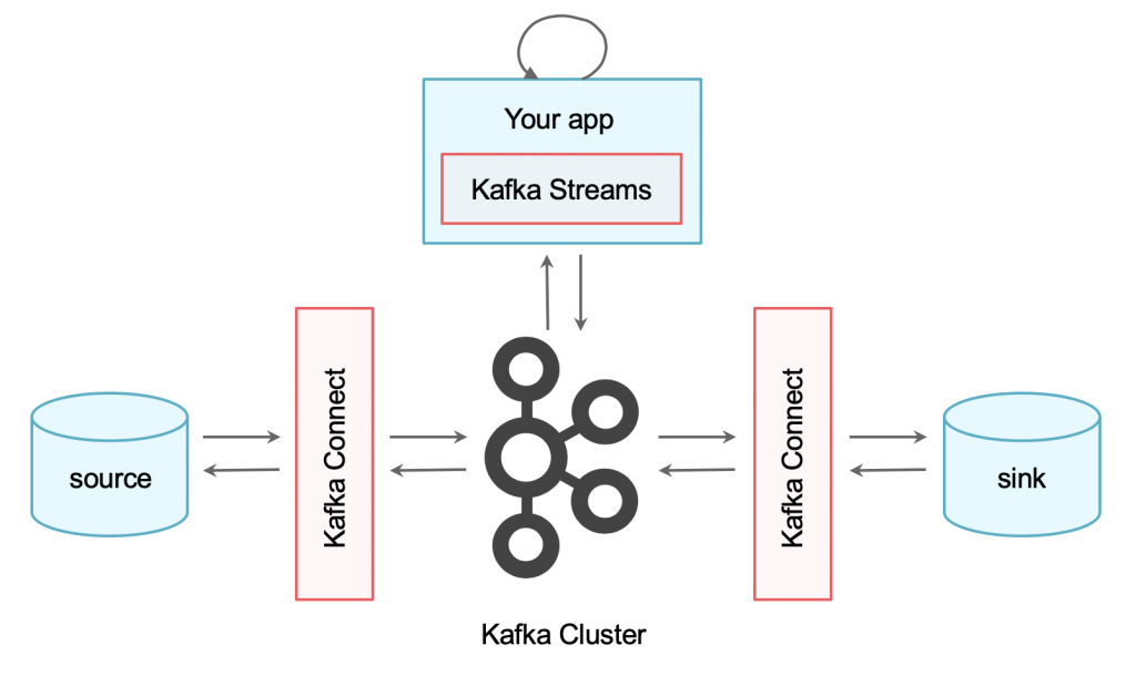 Apache Kafka with Connect and Streams API