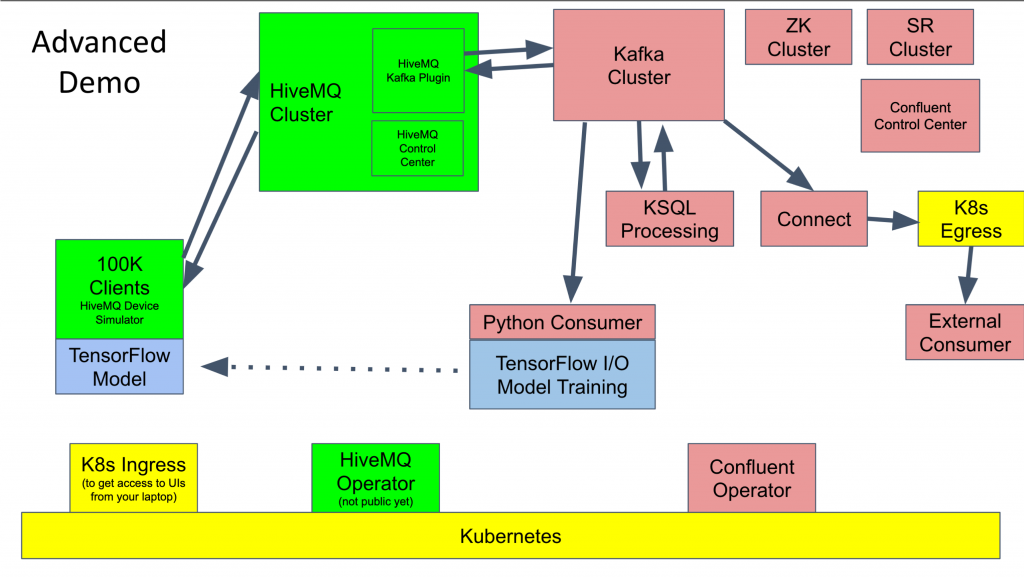 Machine Learning at Scale in IoT with Kafka, MQTT, TensorFlow and Kubernetes