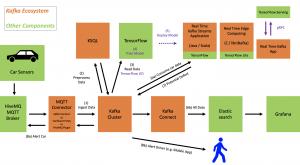 IoT Use Case - Kafka MQTT TensorFlow and Kubernetes
