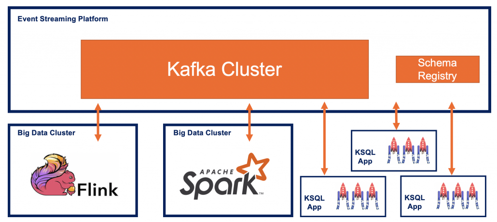Kafka Domain Driven Design (DDD) with Kafka Streams KSQL and Flink Spark Streaming