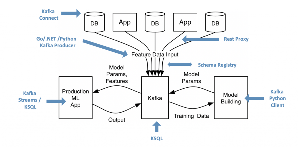 Apache Kafka Open Source Ecosystem as Infrastructure for Machine Learning
