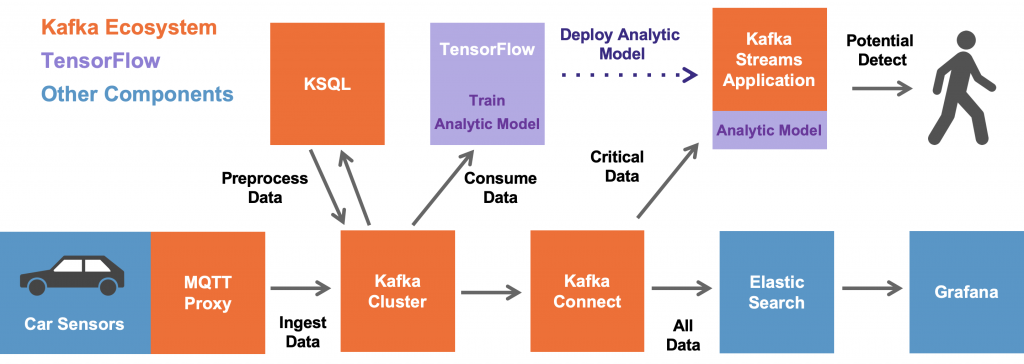 Streaming Machine Learning - Digital Twin for IIoT with Apache Kafka and TensorFlow