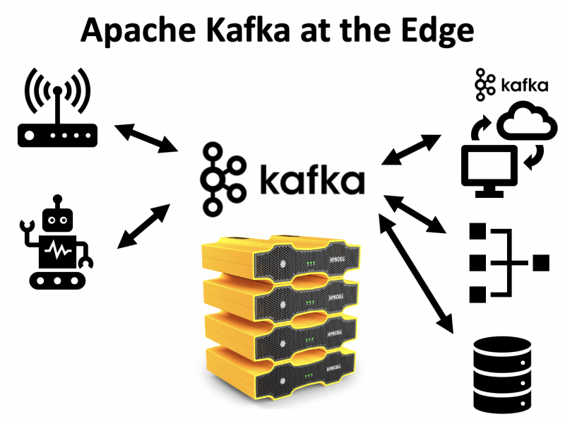 Apache Kafka at the Edge for IoT Use Cases
