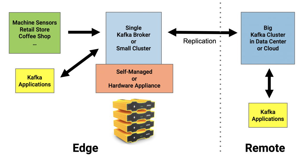 Apache Kafka at the IoT Edge