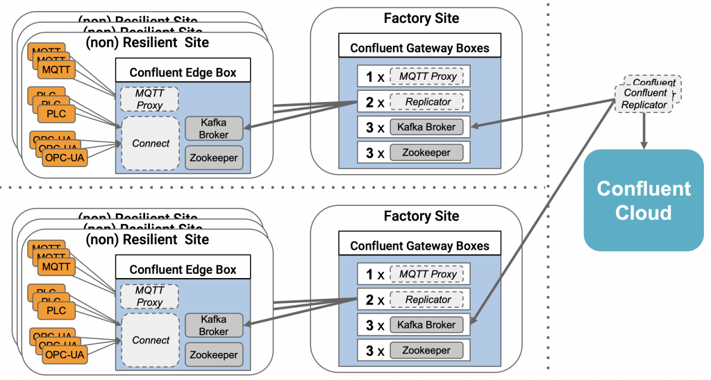 Hybrid Kafka Architecture with Single Node to Factory to Cloud