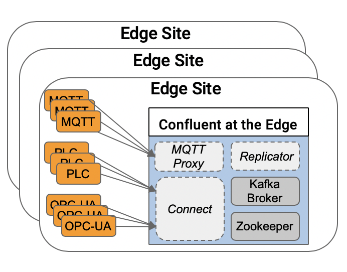 Kafka and Confluent Platform Deployment at the Edge