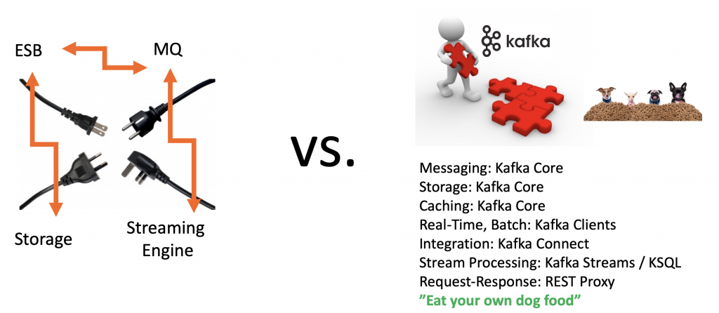 Kafka vs. ESB ETL Nifi - Eat your own Dog Food