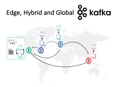 Edge Hybrid and Global Apache Kafka Architectures