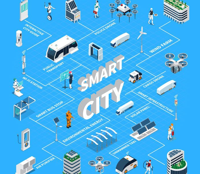 Smart City - Event Streaming with Apache Kafka