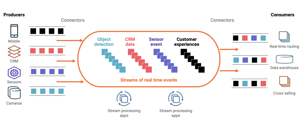 Event Streaming and Event Driven Architecture for a Smart City with Apache Kafka
