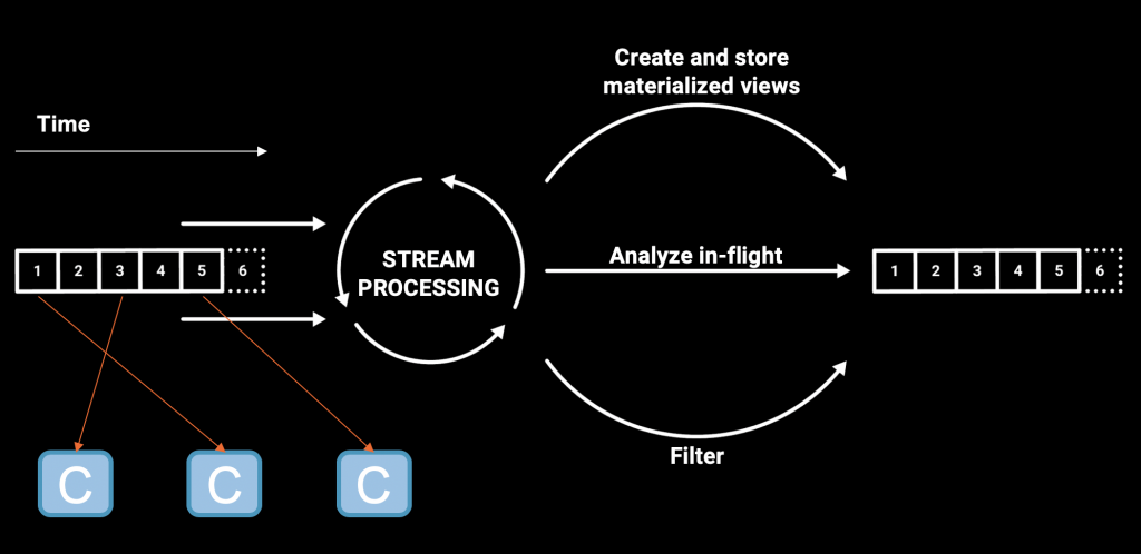 Continuous Event Stream Processing in Real Time