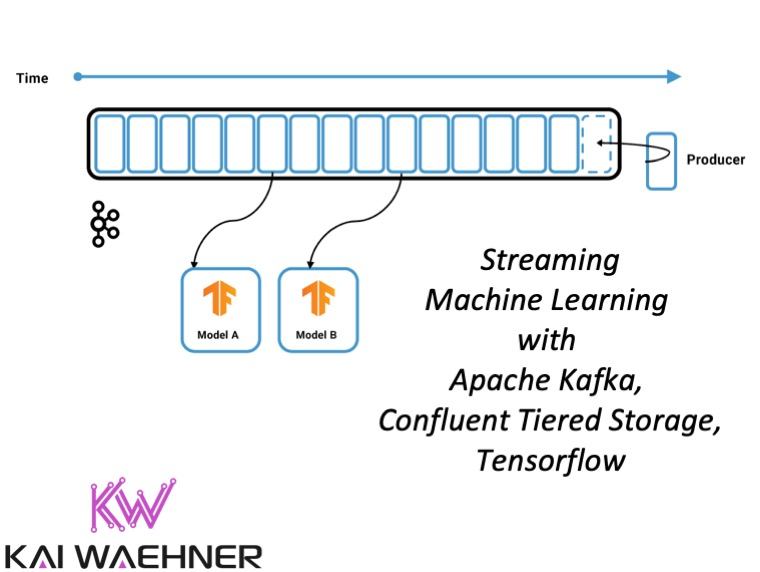 streaming machine learning with apache kafka confluent tiered storage and tensorflow