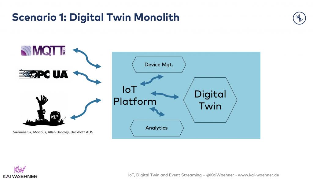 1 - Digital Twin Monolith