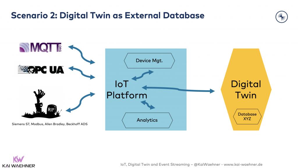 2 - Digital Twin as External Database