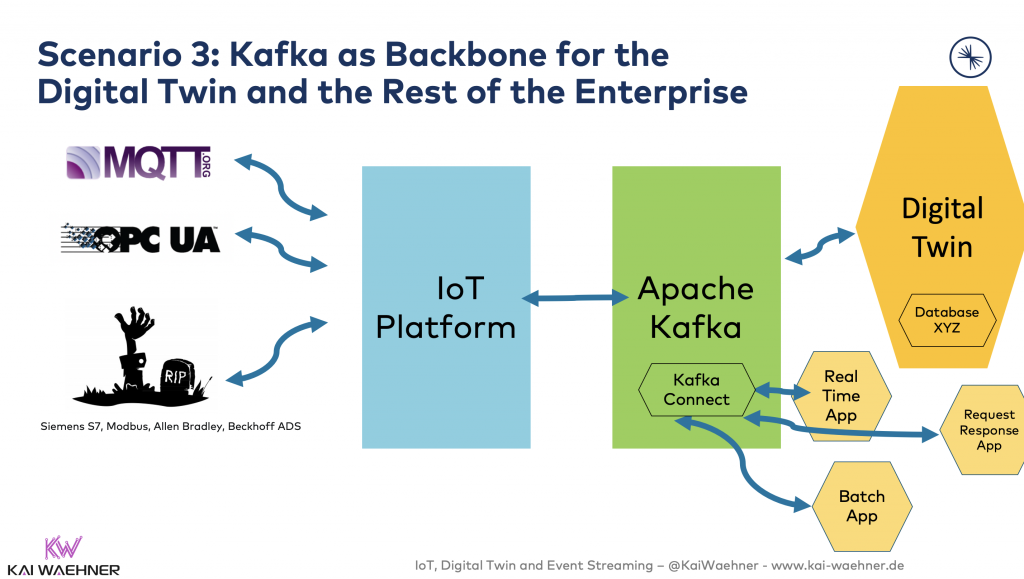 3 -Kafka as Backbone for the Digital Twin and the Rest of the Enterprise