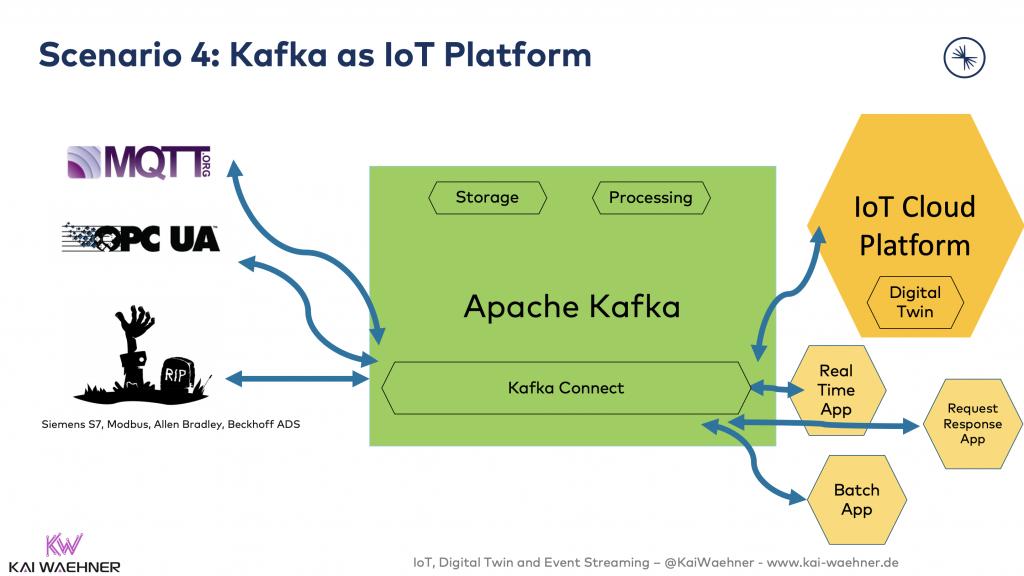 4 - Kafka as IoT Platform